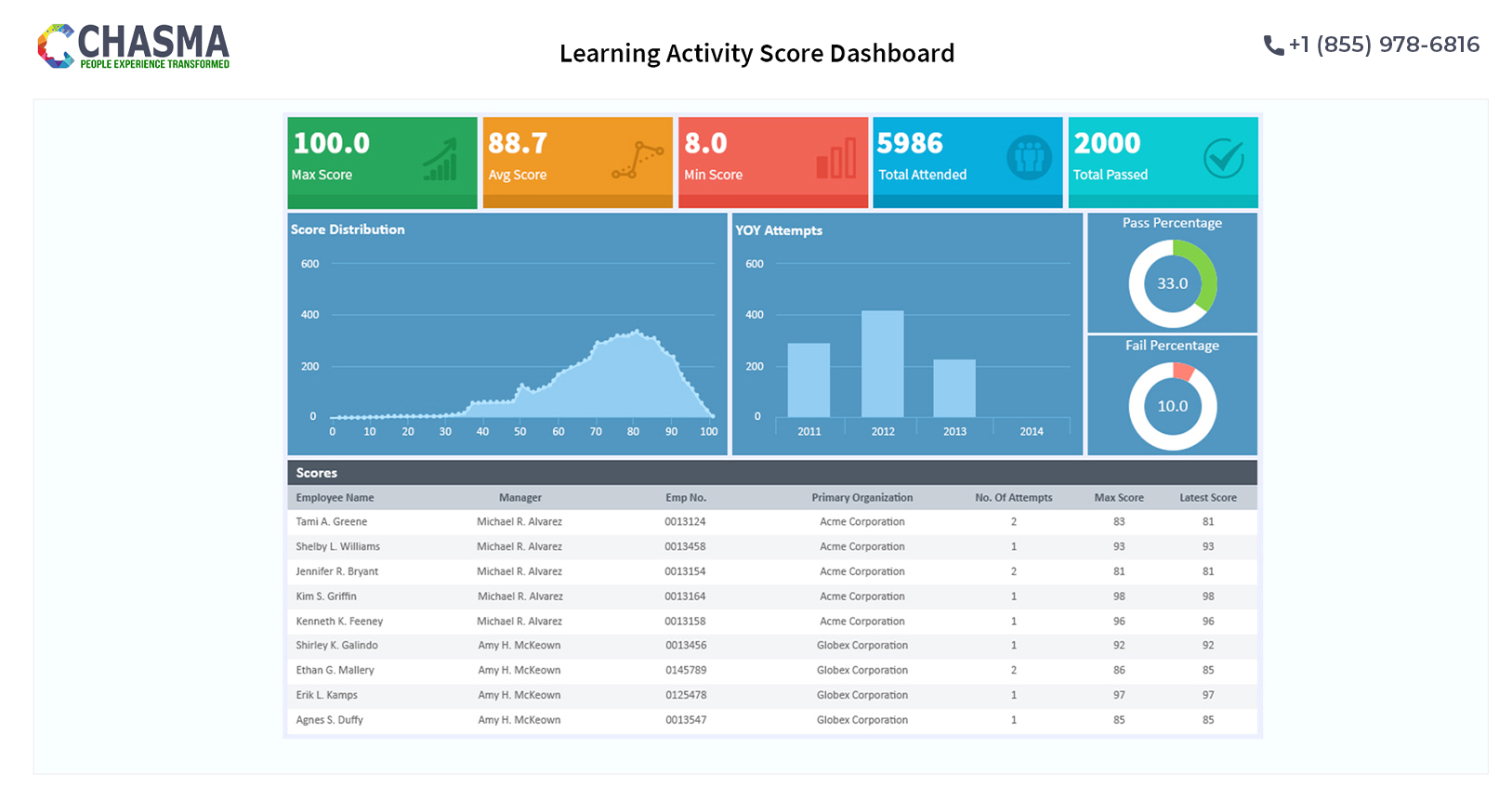 Learning Activity Dashboard